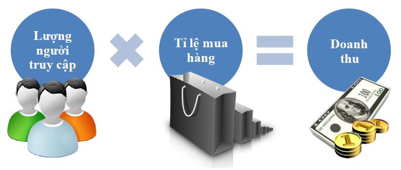 Những cách bán hàng trên mạng hiệu quả