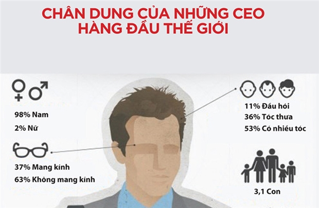 8 nguyên tắc cho một CEO giỏi