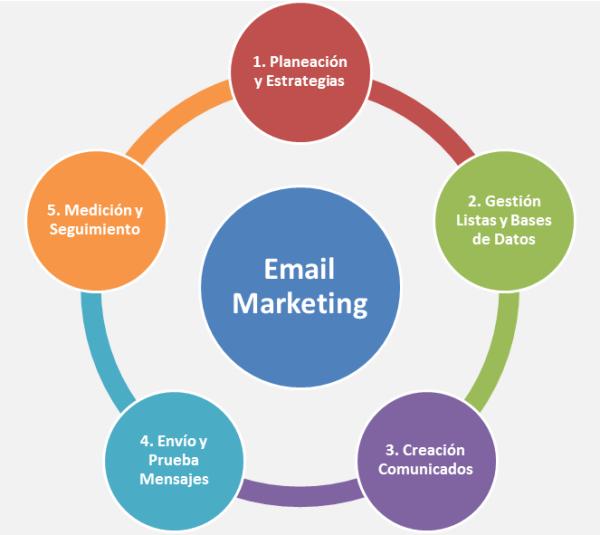 Các nội dung cần chú ý khi triển khai chiến dịch Email Marketing