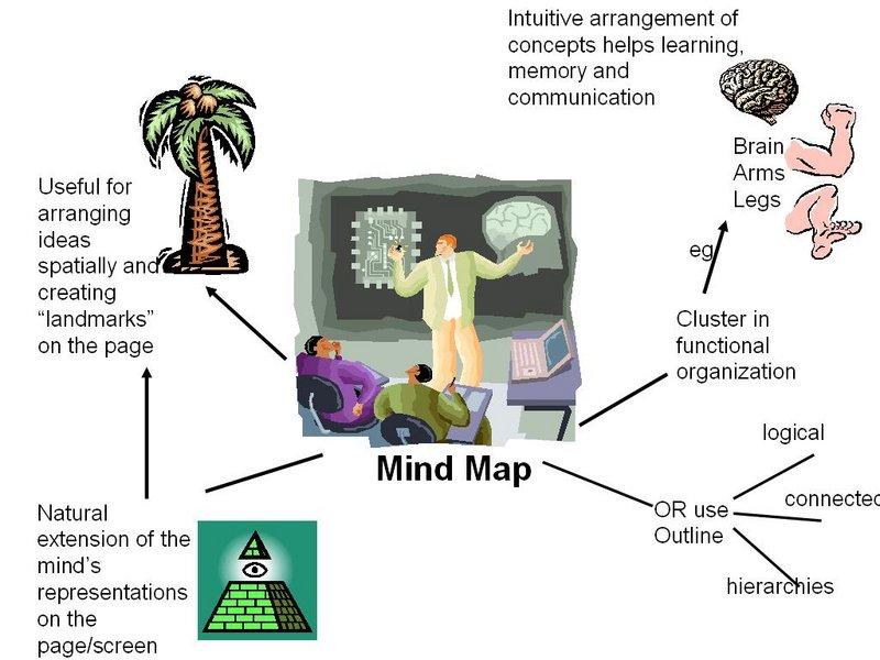 Mind map (bản đồ tư duy) – công cụ hỗ trợ sáng tạo không thể thiếu