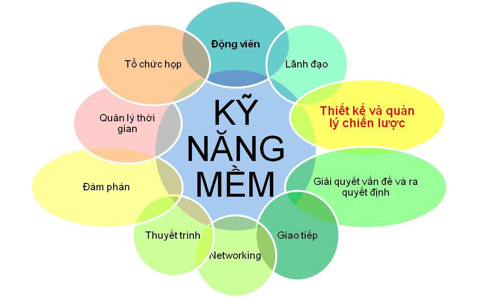 Trung Tâm Đào Tạo Kỹ Năng Giao Tiếp Uy Tín Tại Tphcm và Hà Nội