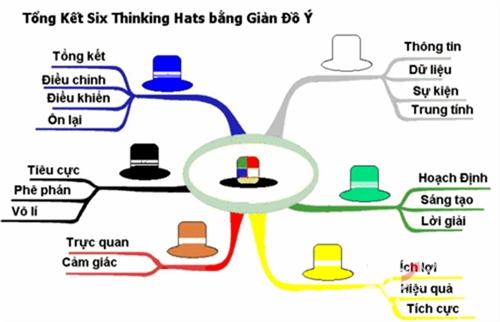 Phương pháp tư duy sáng tạo bằng 6 chiếc mũ